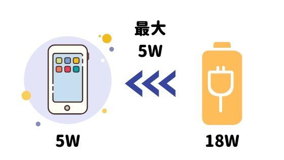 急速充電は充電ケーブルで違いがあるって知ってた?